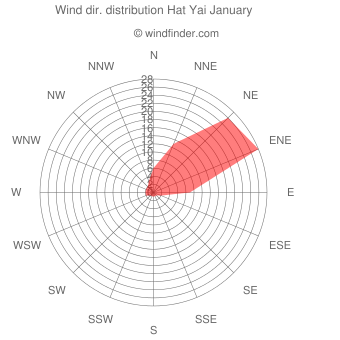 Wind direction distribution Hat Yai January
