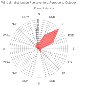 Wind direction distribution Fuerteventura Aeropuerto October