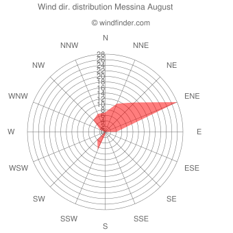 Wind direction distribution Messina August