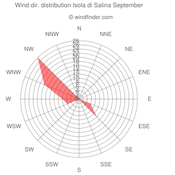 Wind direction distribution Isola di Salina September