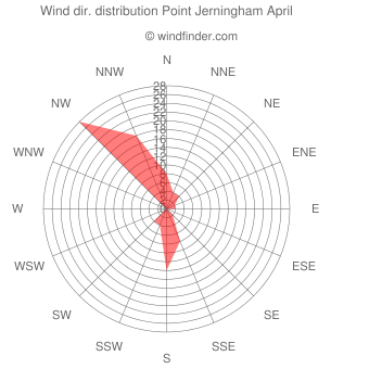 Wind direction distribution Point Jerningham April
