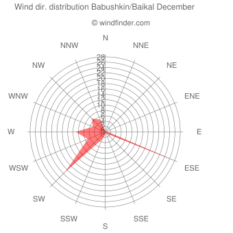 Wind direction distribution Babushkin/Baikal December