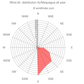 Annual wind direction distribution Ilo/Moquegua