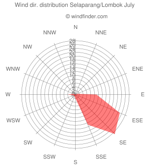Wind direction distribution Selaparang/Lombok July