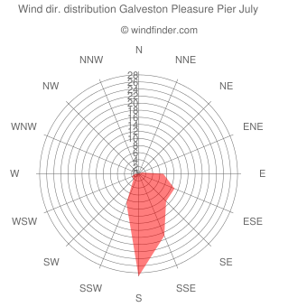 Wind direction distribution Galveston Pleasure Pier July