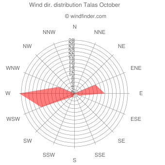 Wind direction distribution Talas October
