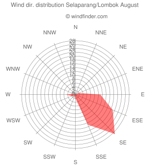 Wind direction distribution Selaparang/Lombok August