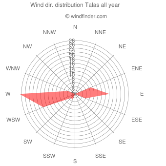 Annual wind direction distribution Talas