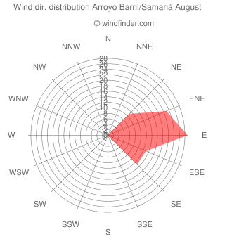 Wind direction distribution Arroyo Barril/Samaná August