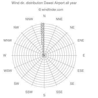 Annual wind direction distribution Dawei Airport