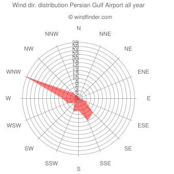 Annual wind direction distribution Persian Gulf Airport