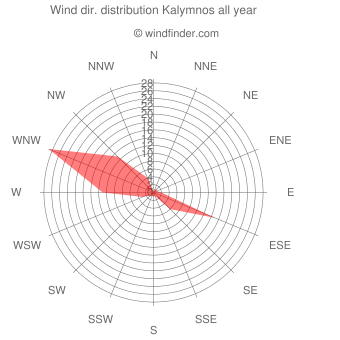 Annual wind direction distribution Kalymnos