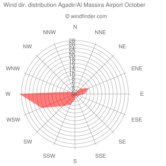 Wind direction distribution Agadir/Al Massira Airport October