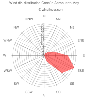 Wind direction distribution Cancún Aeropuerto May