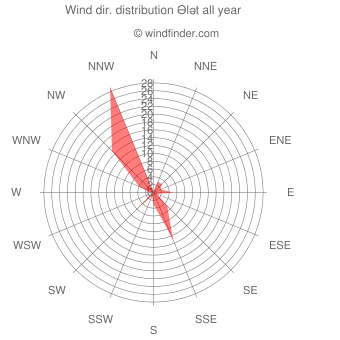 Annual wind direction distribution Ələt