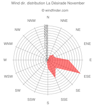 Wind direction distribution La Désirade November