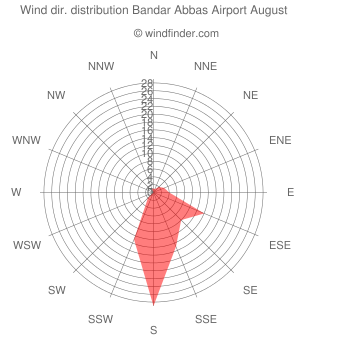 Wind direction distribution Bandar Abbas Airport August