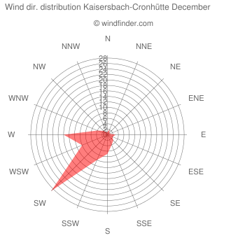 Wind direction distribution Kaisersbach-Cronhütte December