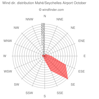 Wind direction distribution Mahé/Seychelles Airport October