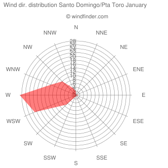 Wind direction distribution Santo Domingo/Pta Toro January