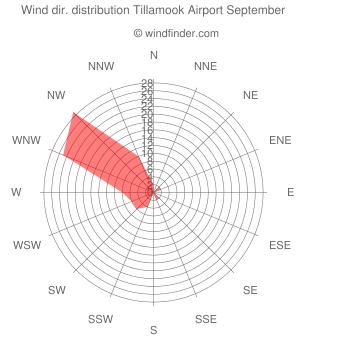 Wind direction distribution Tillamook Airport September