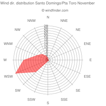 Wind direction distribution Santo Domingo/Pta Toro November