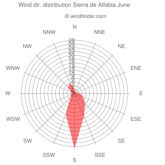 Wind direction distribution Sierra de Alfabia June