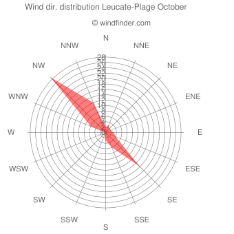Wind direction distribution Leucate-Plage October