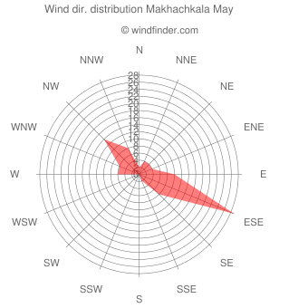 Wind direction distribution Makhachkala May
