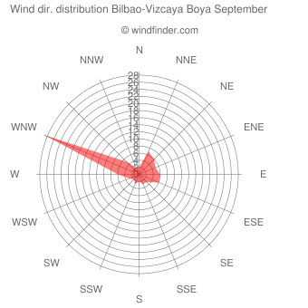 Wind direction distribution Bilbao-Vizcaya Boya September