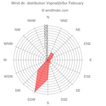 Wind direction distribution Vopnafjörður February