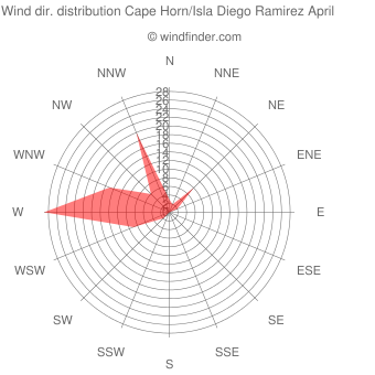 Wind direction distribution Cape Horn/Isla Diego Ramirez April