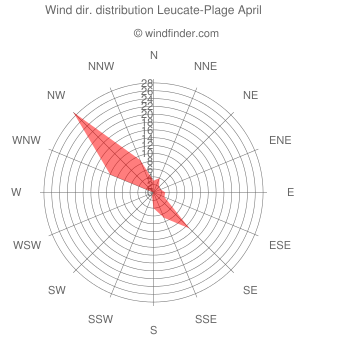 Wind direction distribution Leucate-Plage April