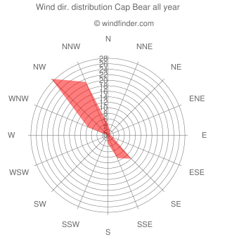 Annual wind direction distribution Cap Bear