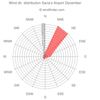 Wind direction distribution Sana'a Airport December