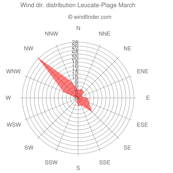 Wind direction distribution Leucate-Plage March