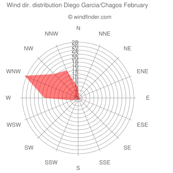 Wind direction distribution Diego Garcia/Chagos February