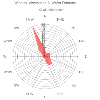 Wind direction distribution Al Wafra February