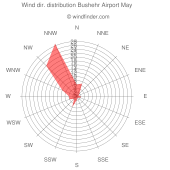 Wind direction distribution Bushehr Airport May