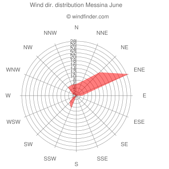 Wind direction distribution Messina June