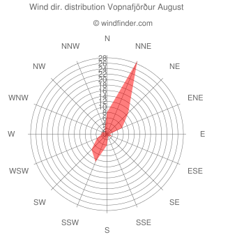 Wind direction distribution Vopnafjörður August