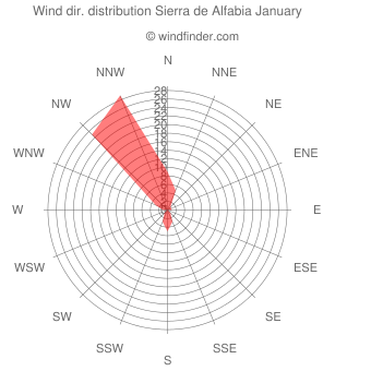 Wind direction distribution Sierra de Alfabia January