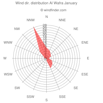 Wind direction distribution Al Wafra January
