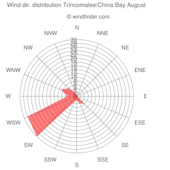 Wind direction distribution Trincomalee/China Bay August