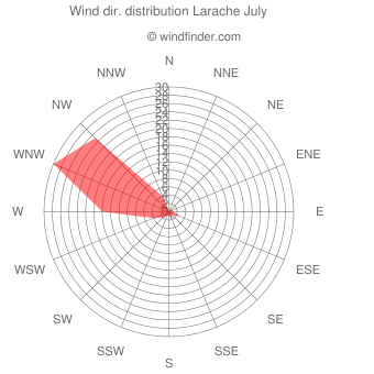 Wind direction distribution Larache July