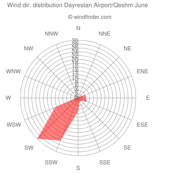 Wind direction distribution Dayrestan Airport/Qeshm June