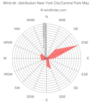 Wind direction distribution New York City/Central Park May