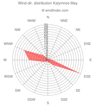 Wind direction distribution Kalymnos May