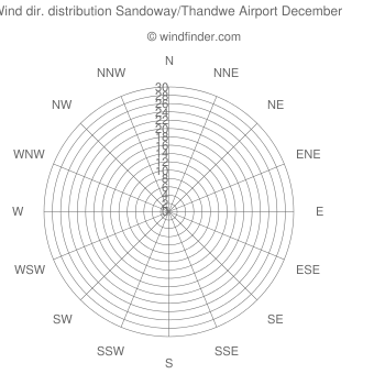 Wind direction distribution Sandoway/Thandwe Airport December