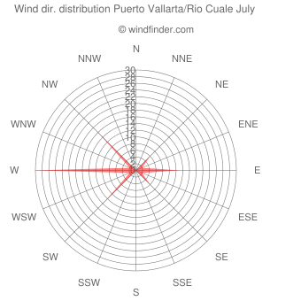 Wind direction distribution Puerto Vallarta/Rio Cuale July